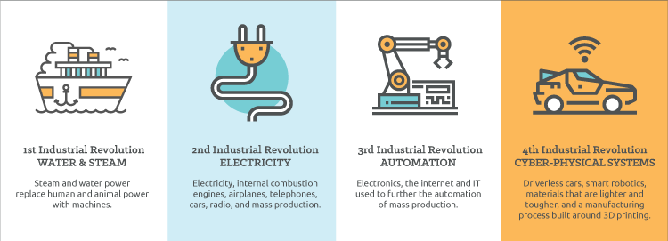 Industrial Revolutions