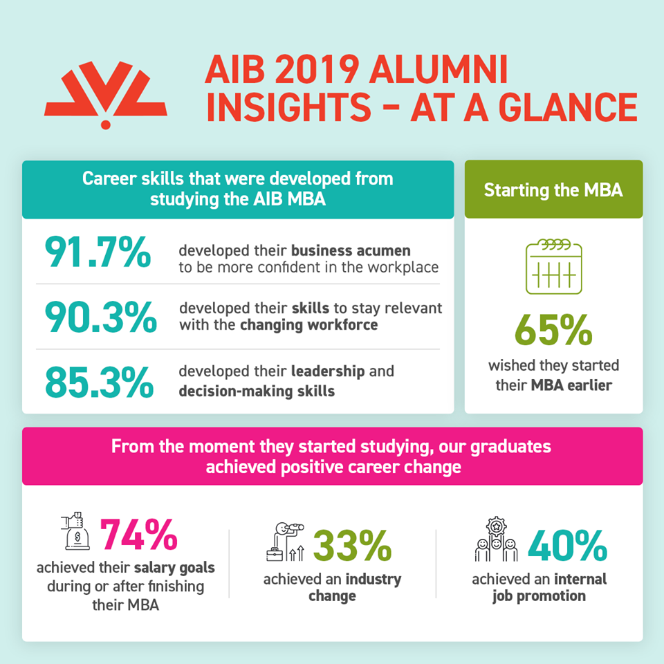 Infographic of the key AIB 2019 Alumni Insights- at a glance