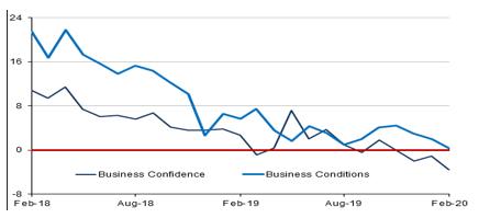 Australian_Business_Confidence_Chart