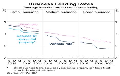 Australian_Business_Lending_Rates_Chart