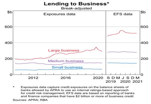 Australia_Lending_To_Business_Finance_Chart